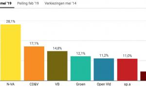 Grote Peiling: 15 procent van Vlaamse politieke meningen begint met 'Ik ben geen racist, maar'