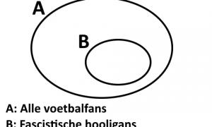 Wiskunde bewijst: Alle voetbalfans zijn fascistische hooligans