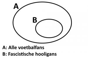 De situatie, gemodelleerd met Venndiagrammen.