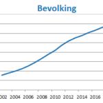 Verontrustend: domvolking België neemt toe
